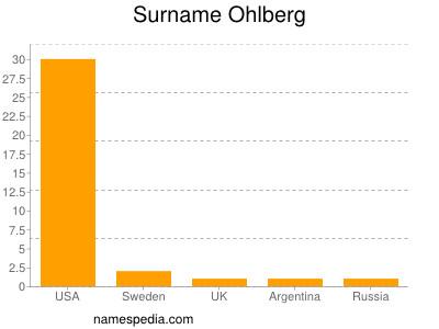 Surname Ohlberg