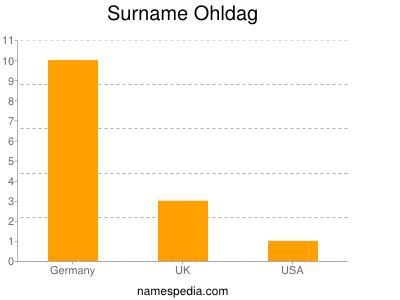 Surname Ohldag