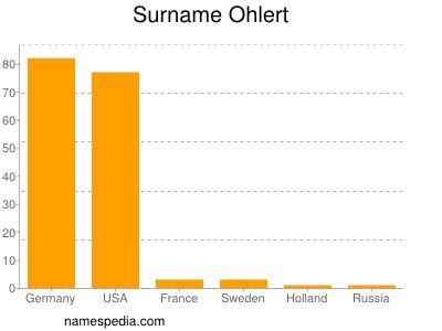 Surname Ohlert