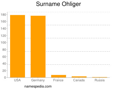 Surname Ohliger