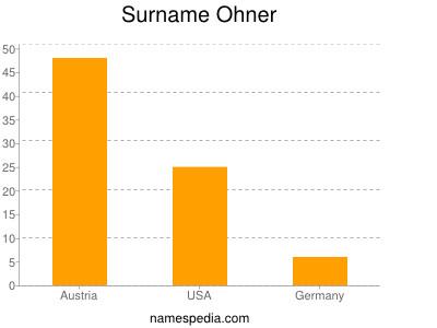 Surname Ohner
