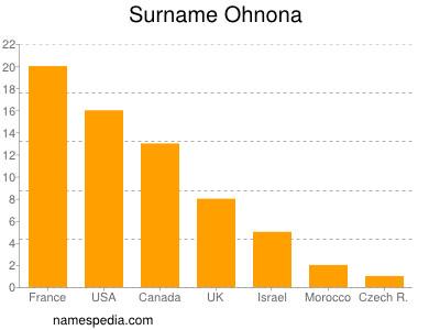 Surname Ohnona