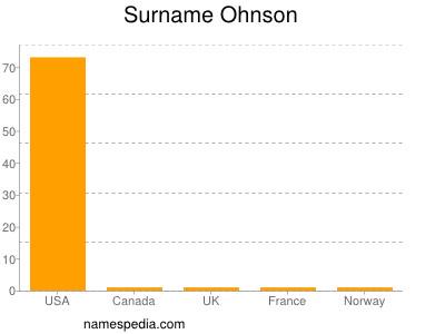 Surname Ohnson