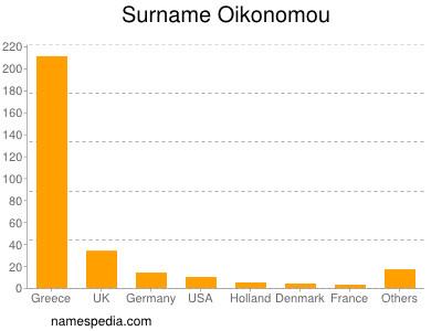 Surname Oikonomou