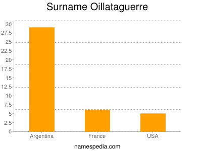 Surname Oillataguerre