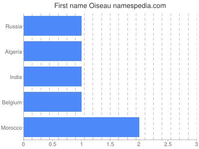 Vornamen Oiseau