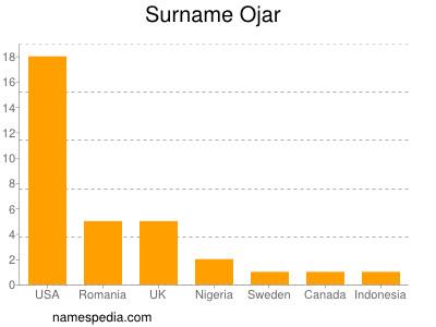 Familiennamen Ojar