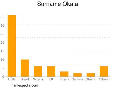 Surname Okata