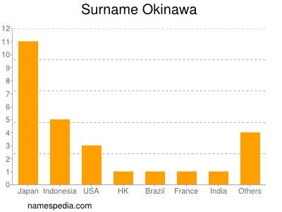 Surname Okinawa