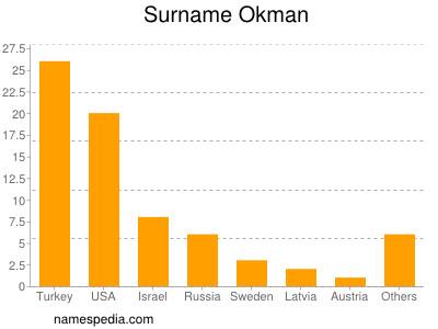 Familiennamen Okman