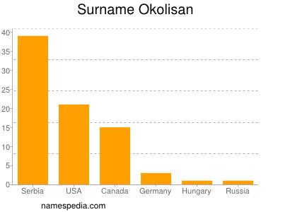 Surname Okolisan