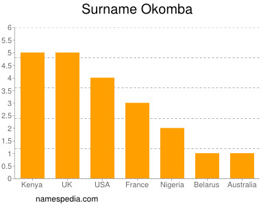 Surname Okomba