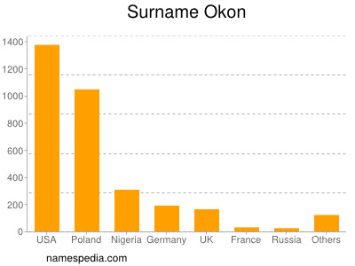 Surname Okon