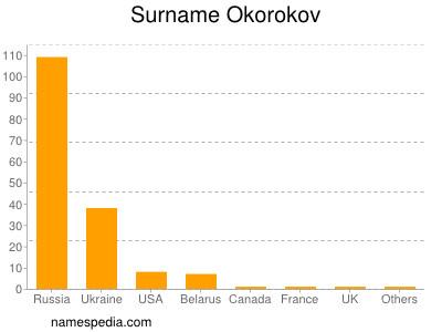 Surname Okorokov
