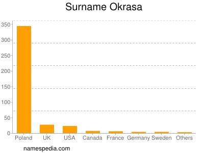Surname Okrasa