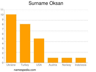 Surname Oksan