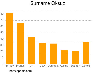 Surname Oksuz