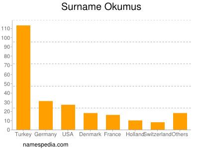 Surname Okumus