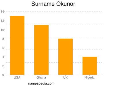 Surname Okunor