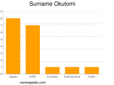 Surname Okutomi
