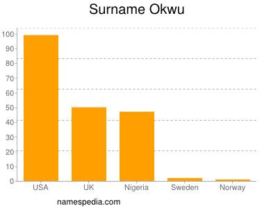 Surname Okwu