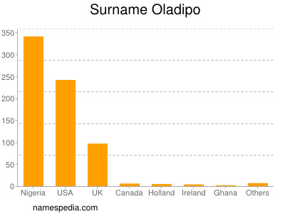 Surname Oladipo