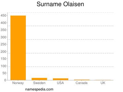 Surname Olaisen