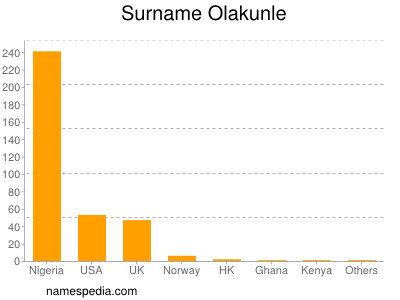Familiennamen Olakunle