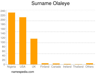 Surname Olaleye