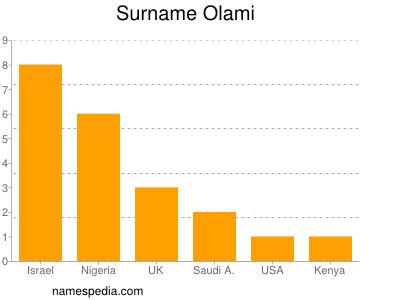 Surname Olami