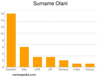 Surname Olani