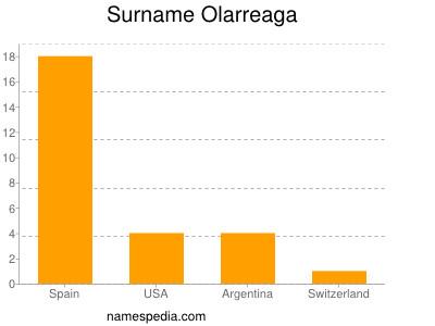 Surname Olarreaga