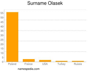 Surname Olasek