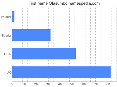 Given name Olasumbo