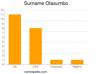 Surname Olasumbo