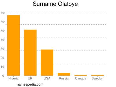 Surname Olatoye