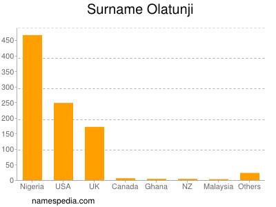 Surname Olatunji