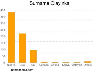 Surname Olayinka