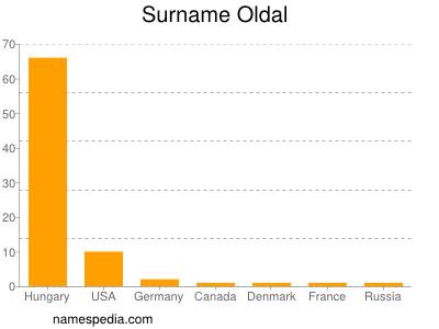 Surname Oldal