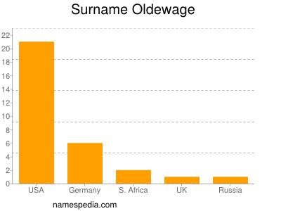 Surname Oldewage