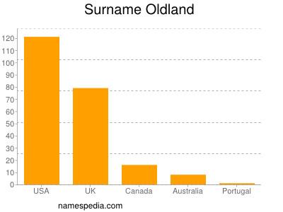 Surname Oldland