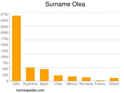 Surname Olea