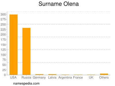 Surname Olena