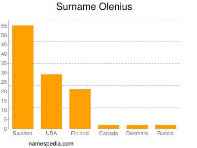 Familiennamen Olenius