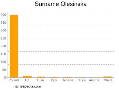 Surname Olesinska