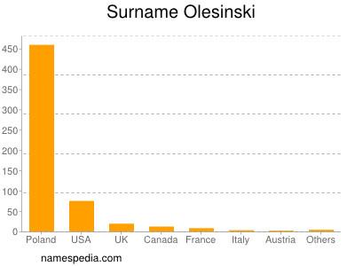 Surname Olesinski