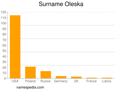 Surname Oleska