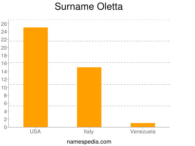 Surname Oletta