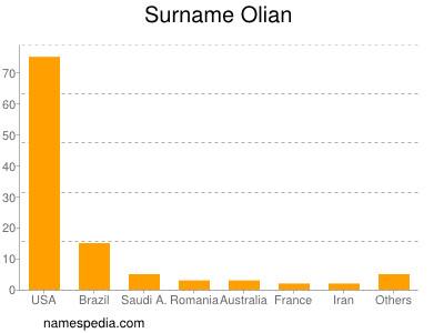 Surname Olian