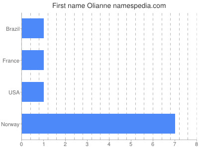 Given name Olianne